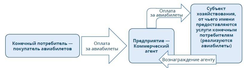 агентскому договору